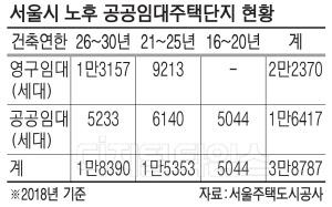 그린벨트 대신 `노후 임대주택 재건축`으로 눈돌린 서울시